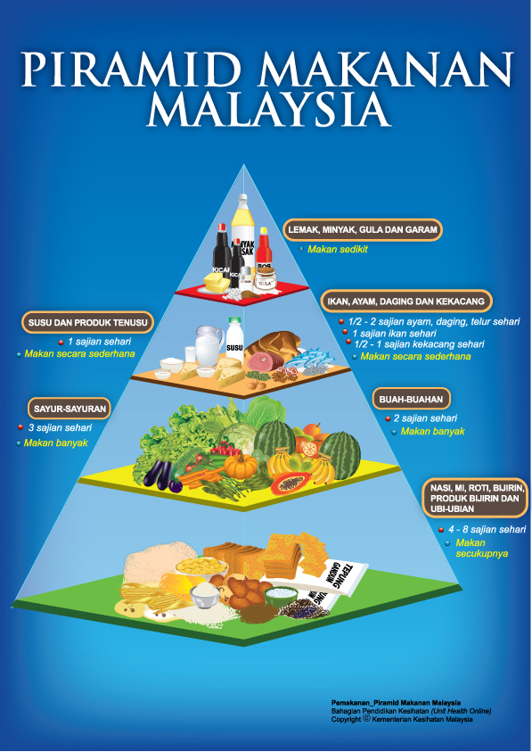 diet sihat Archives - Nona