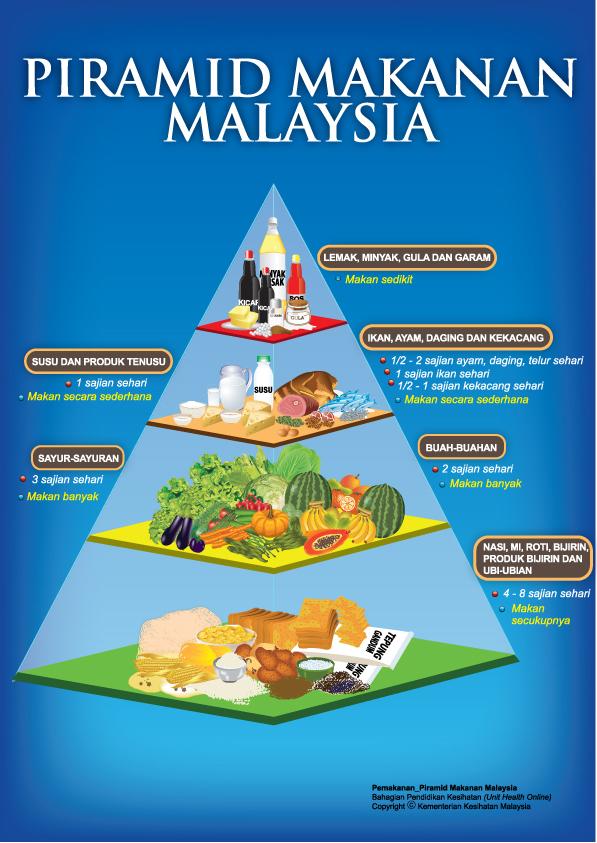 piramid makanan malaysia   nona